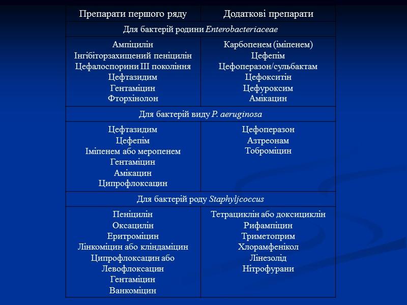 Чутливість до антибіотиків мікроорганізмів, виділених у пацієнтів урологічного відділення протягом 2012 року