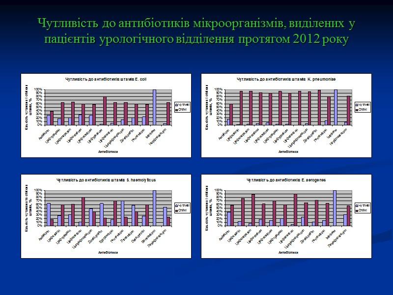 Чутливість до антибіотиків мікроорганізмів, виділених у пацієнтів гінекологічного відділення за 2012 рік