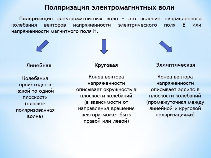 Поляризация электромагнитных волн      Поляризация электромагнитных волн – это явление