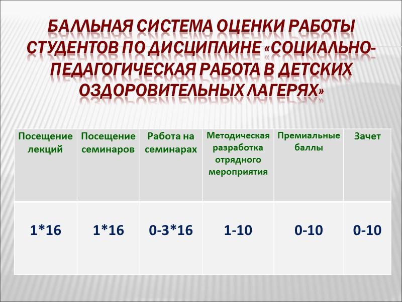 Балльная система оценки работы студентов по дисциплине «социально-педагогическая работа в детских оздоровительных лагерях»