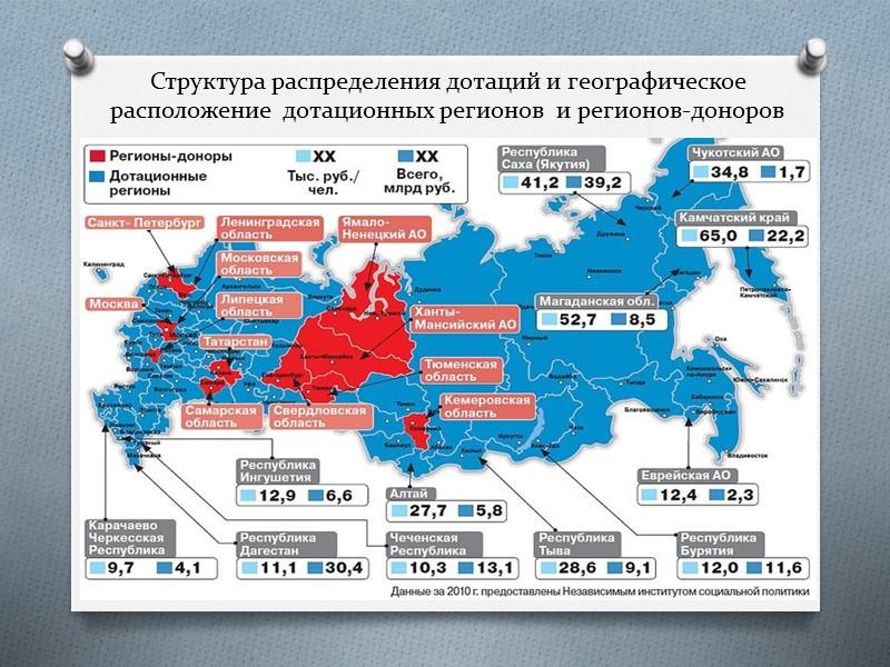 Типология регионов Все субъекты РФ по степени наполняемости доходной части своих бюджетов, в соответствии