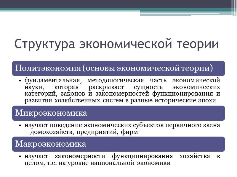 Вопросы темы Предмет экономической науки Зарождение и основные этапы развития экономической науки Экономические законы