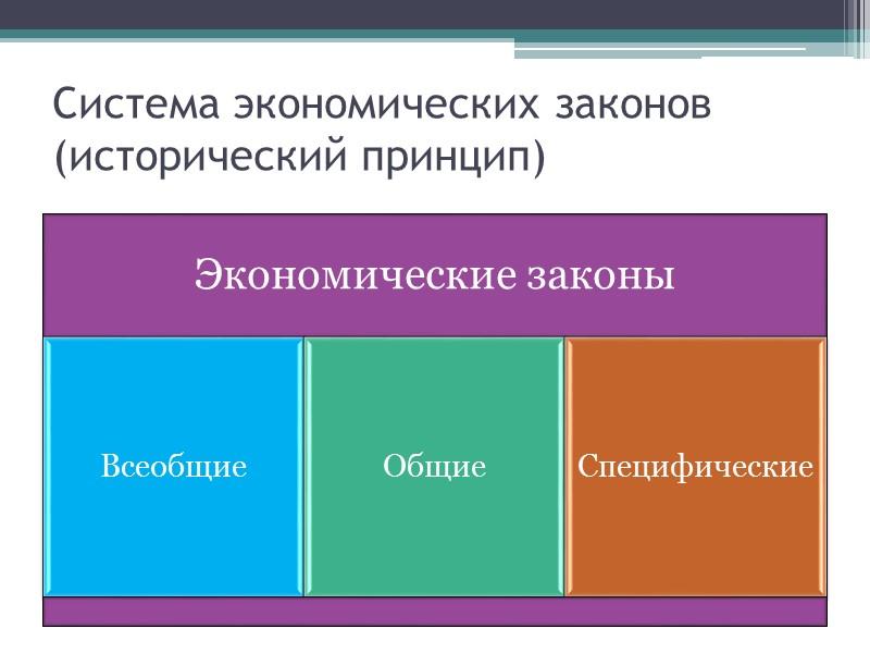 Институционализм Рассматривает экономику как систему, в которой отношения между хозяйствующими субъектами возникают под влиянием