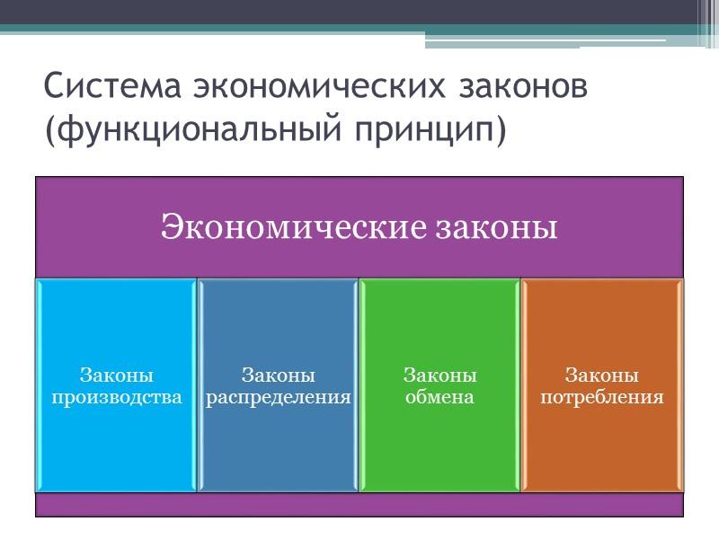 Экономические законы и категории Вопрос 3