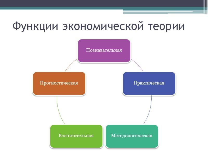 Что такое экономическая наука? Экономическая наука (экономическая теория) — это сфера умственной деятельности человека,