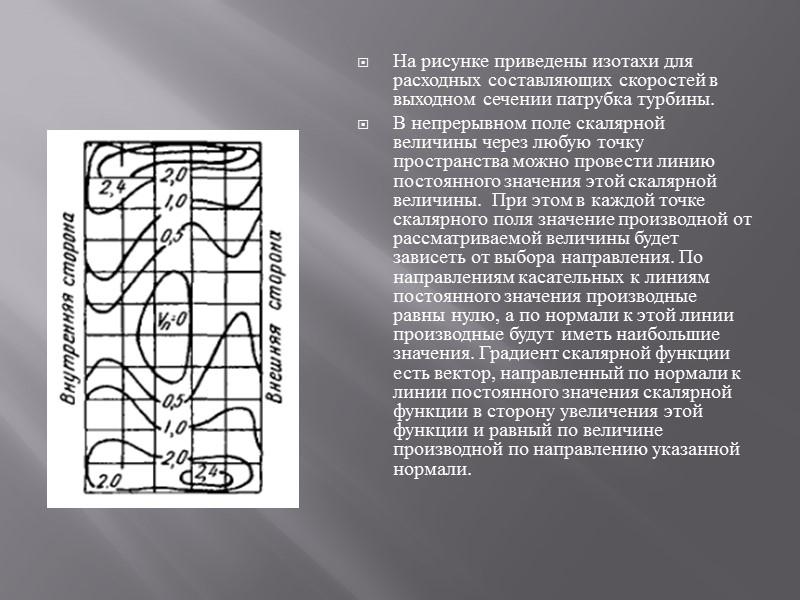 Скалярное произведение оператора Δ на вектор ā есть величина скалярная и называется дивергенцией или