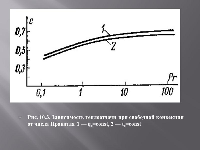Рис. 10.4. Теплоотдача при свободной конвекции у вертикальной поверхности в большом объеме жидкости