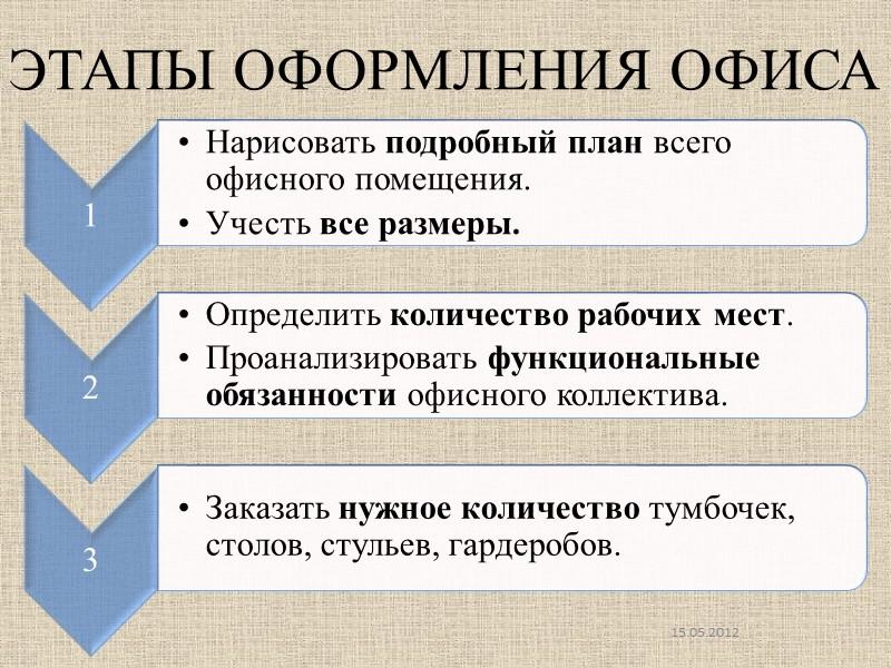 Этапы оформления офиса 15.05.2012