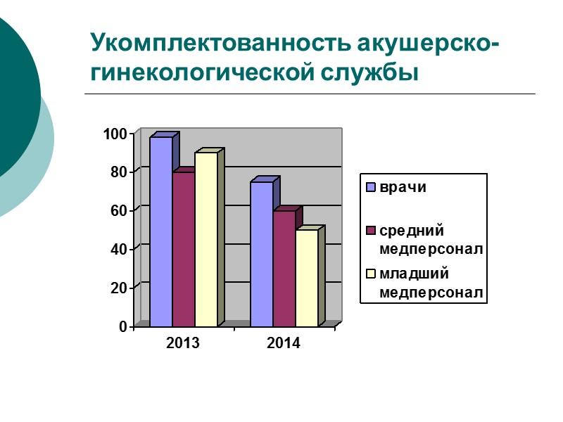 Работа отделений новорожденных В 2014 году родилось живыми 1742 детей (2013г. - 2350), что