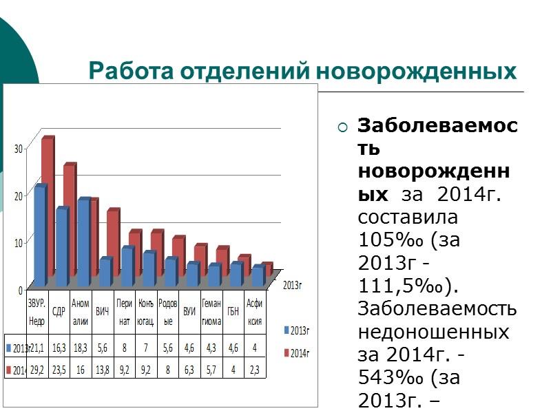 Работа женской  консультации инфекций мочеполовой сферы до 16,2%,  анемий до 19,3%,