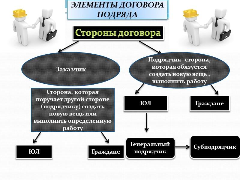строительный подряд форма