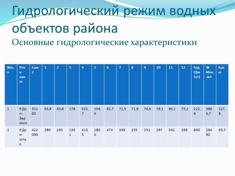 Физико-географическое описание бассейна реки Дон S бассейна=422 тыс.км2 Занимает южную часть Европейской территории России