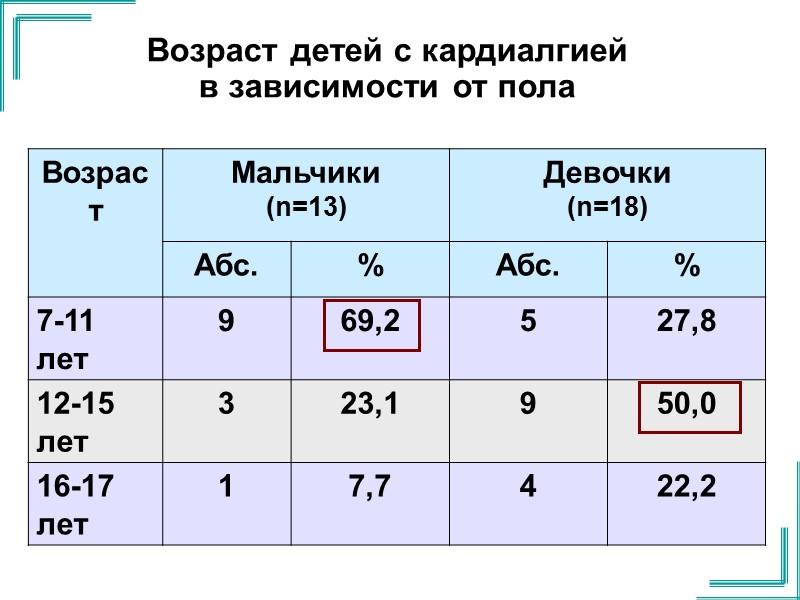 В мирное время в Украине и России кардиалгию регистрируют у 10-41,4% детей школьного возраста.
