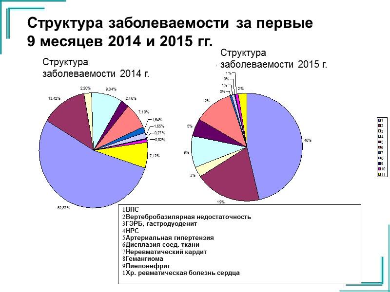 Выводы: Кардиалгия у детей в современных реалиях Донбасса обусловлена преимущественно невоспалительным поражением сердца.