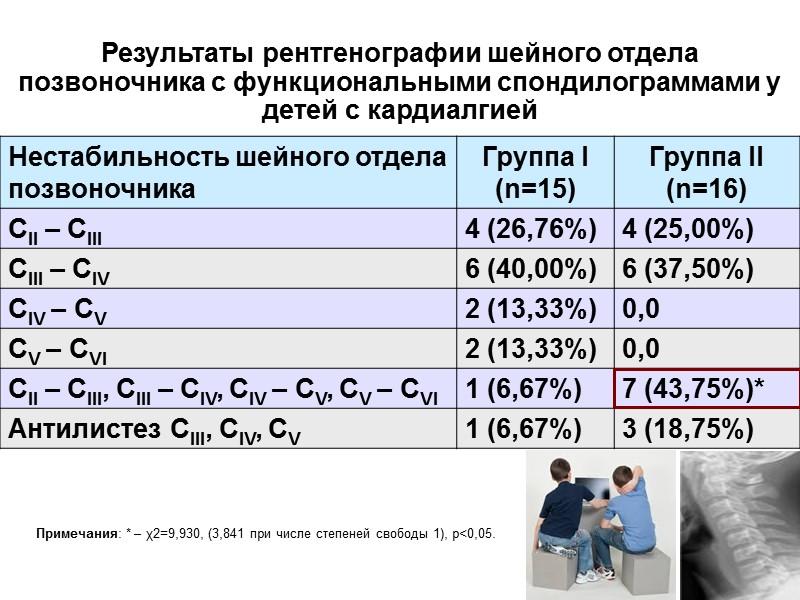 Структура заболеваемости за первые  9 месяцев 2014 и 2015 гг.  ВПС Вертебробазилярная
