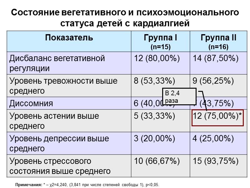 41,9%  58,1% Распределение пациентов по полу