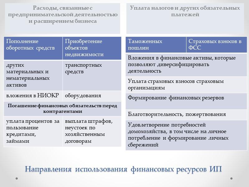Особенности финансовых отношений ИП