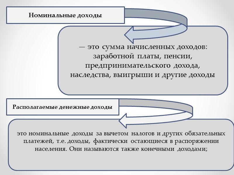 Внутренние финансовые отношения  Отношения,  возникающие  в процессе формирования общего (семейного) бюджета