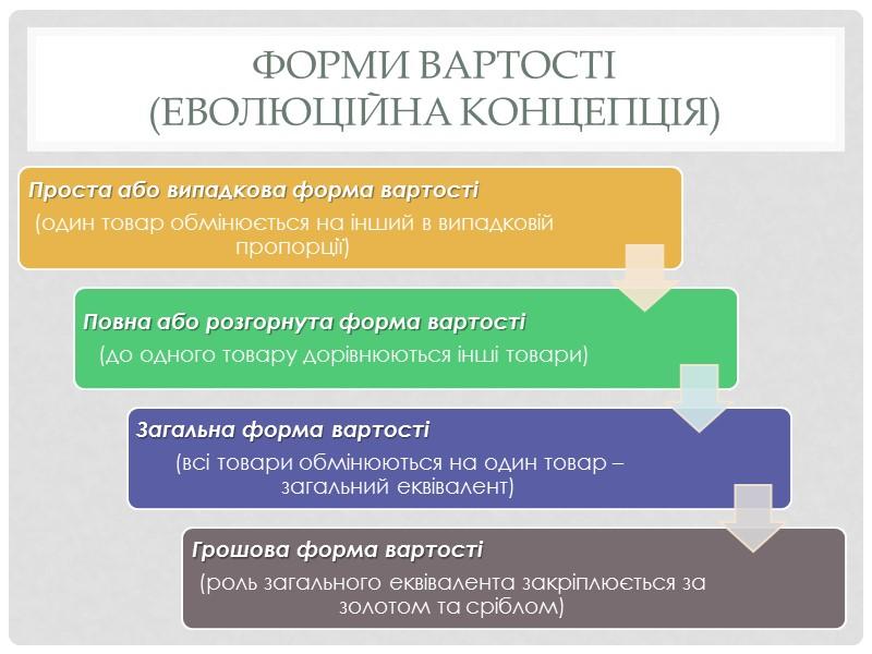 Товар як економічна категорія Основоположною категорією товарного виробництва є «товар»  Товар – це