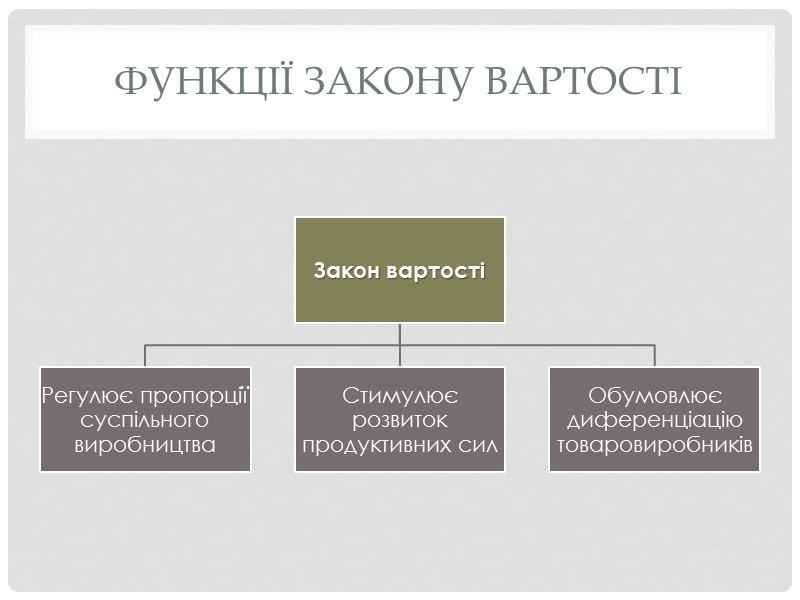 Типи товарного виробництва