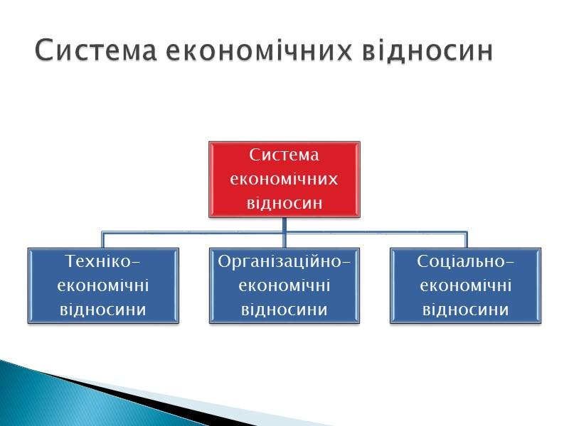Сутність та структура економічної системи Типи та моделі економічних систем Власність як економічна категорія.