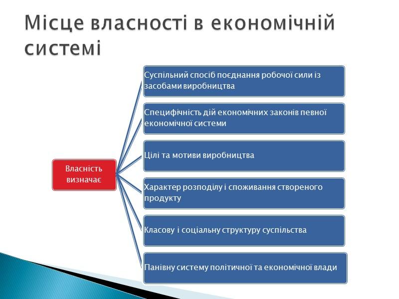 Типи економічних систем за формою власності на засоби виробництва та способом управління економікою