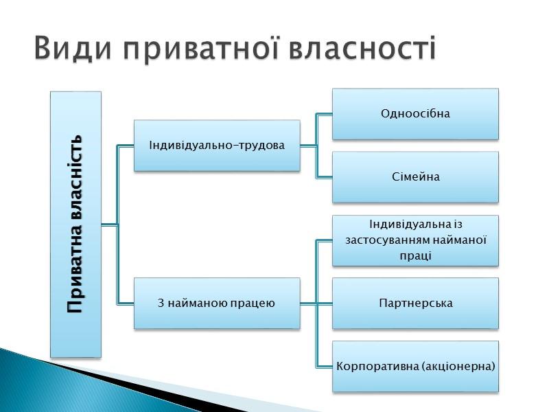 Відчуження – це позбавлення суб'єкта права на володіння, користування і розпорядження тим чи іншим