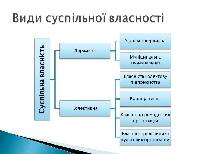 Окрема особа (індивідуум) – людина як носій майнових і немайнових прав та обов'язків Юридична
