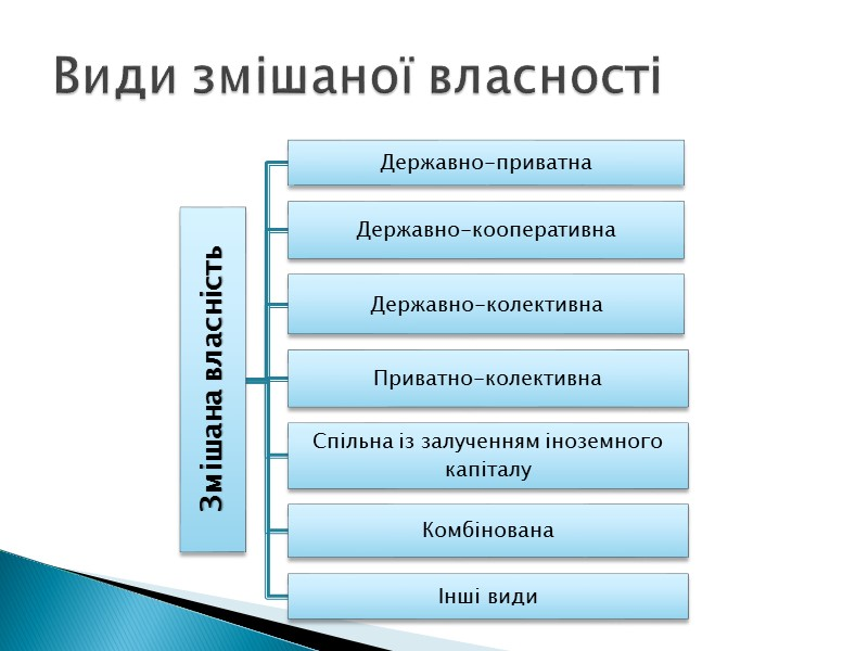 Засоби виробництва Нерухомість Природні ресурси Предмети особистого споживання та домашнього вжитку Гроші, цінні папери,