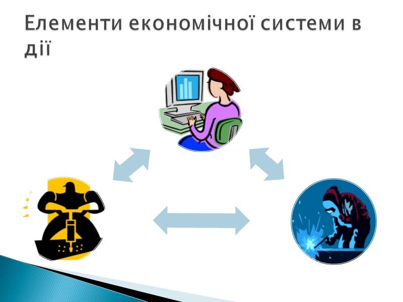Визначення економічної системи П. Самуельсона