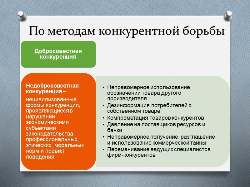 Условия возникновения и функционирования конкуренции Наличие на рынке неограниченного количества независимых производителей и покупателей