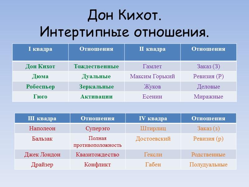 Соционическая модель А ТИМ «Дон Кихот» ч.1 IV I VIII VII V VI III