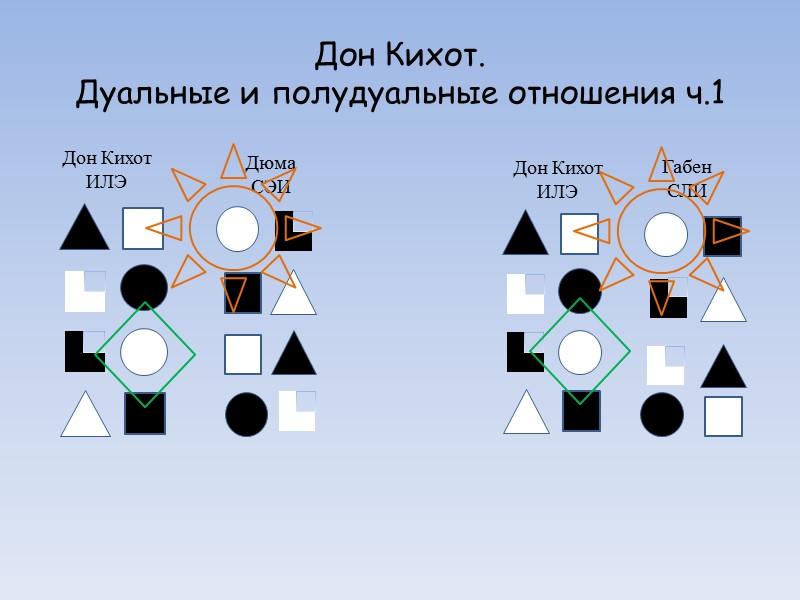 Соционическая модель А ТИМ «Дон Кихот» ч.2 Ментальное кольцо Витальное кольцо