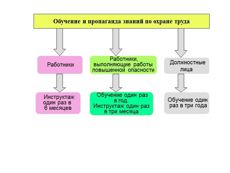 8. Разрабатывает и утверждает положения, инструкции, другие акты по охране труда, действующие в пределах
