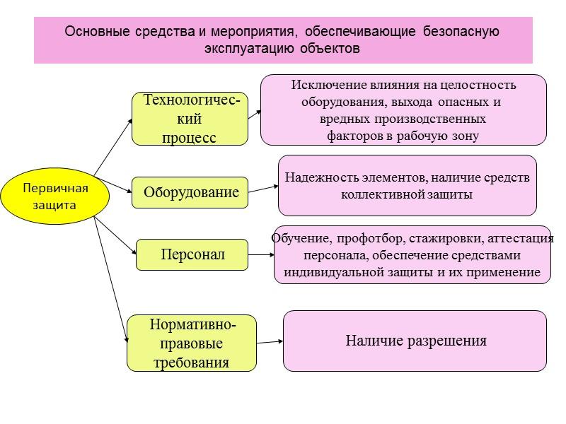 Цель внедрения СУОТ:  - уменьшение риска возникновения несчастных случаев на производстве; - рациональное