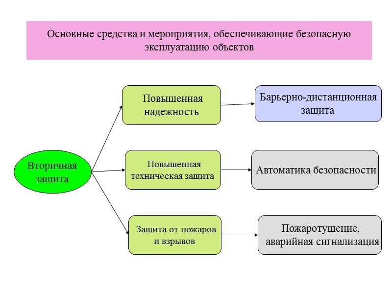 Основные задачи СУОТ  Профессиональный отбор работников, выполняющих работы  повышенной опасности, с учетом