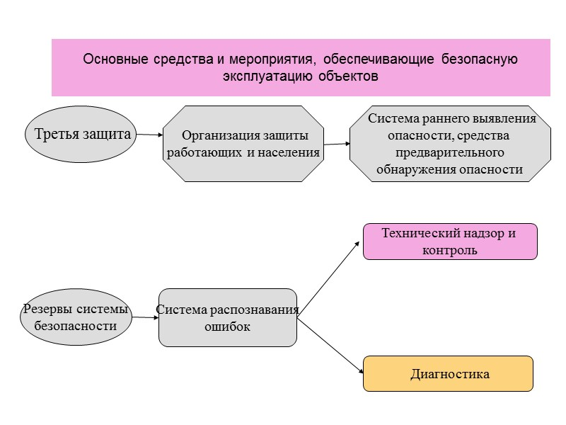 Система управления охраной труда должна быть совместима или объединена с другими системами управления в