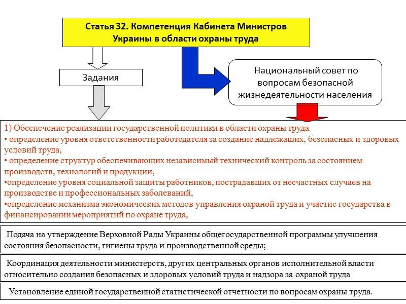 Основные средства и мероприятия, обеспечивающие безопасную  эксплуатацию объектов  Повышенная надежность  Вторичная