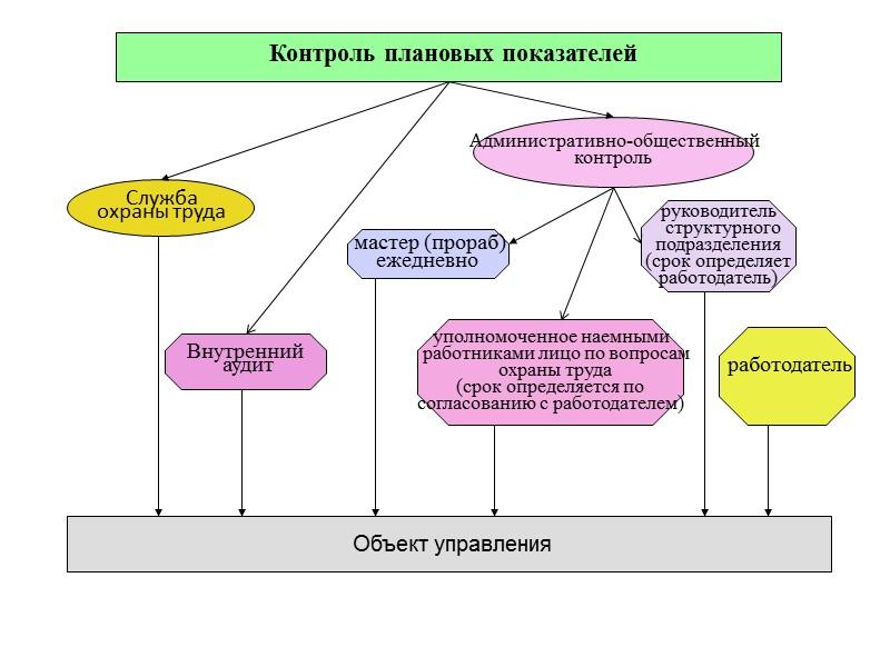 Основные средства и мероприятия, обеспечивающие безопасную  эксплуатацию объектов  Третья защита  Организация