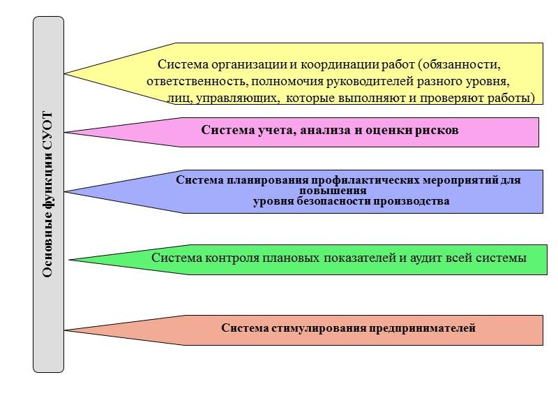 Контроль плановых показателей  Служба  охраны труда  Административно-общественный  контроль Внутренний