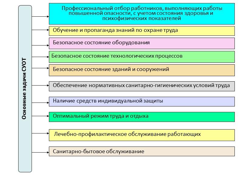 Статья 35. Полномочия органов местного самоуправления в области охраны труда  Подразделение или специалист