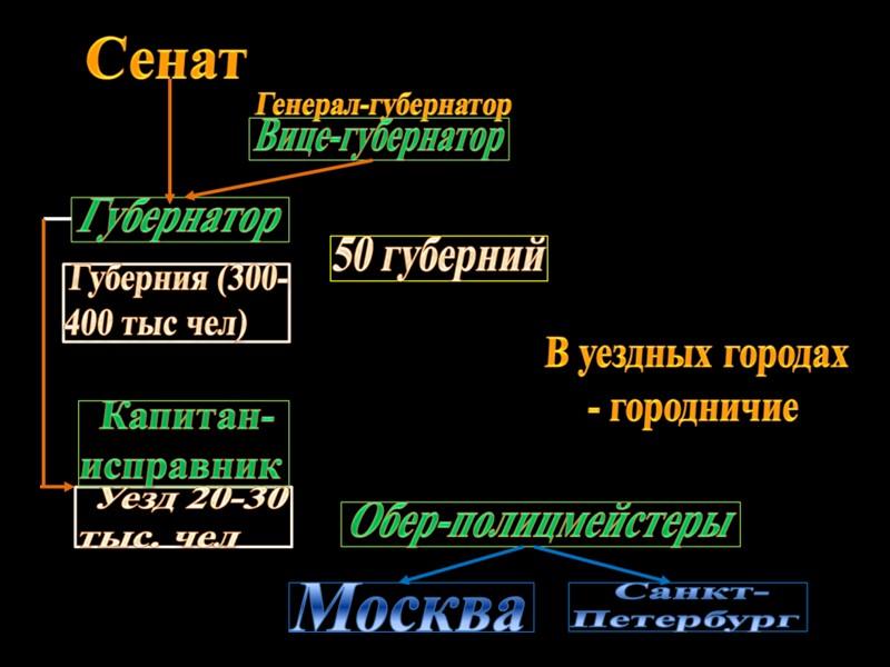 Жалованная грамота дворянству Жалованная грамота городам Губернская реформа Судебная реформа Подавление восстания Е. Пугачева