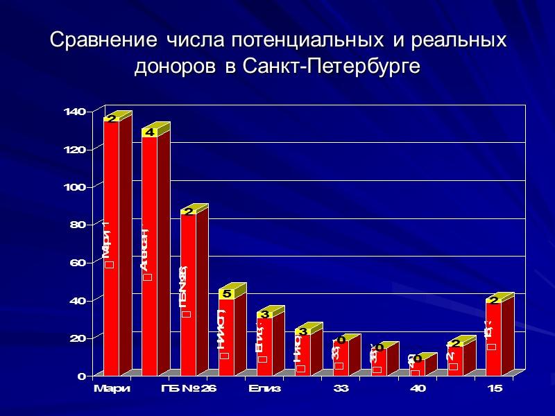 Экономика лечения больных с ТПН   Одна трансплантация почки – 210000 рублей в