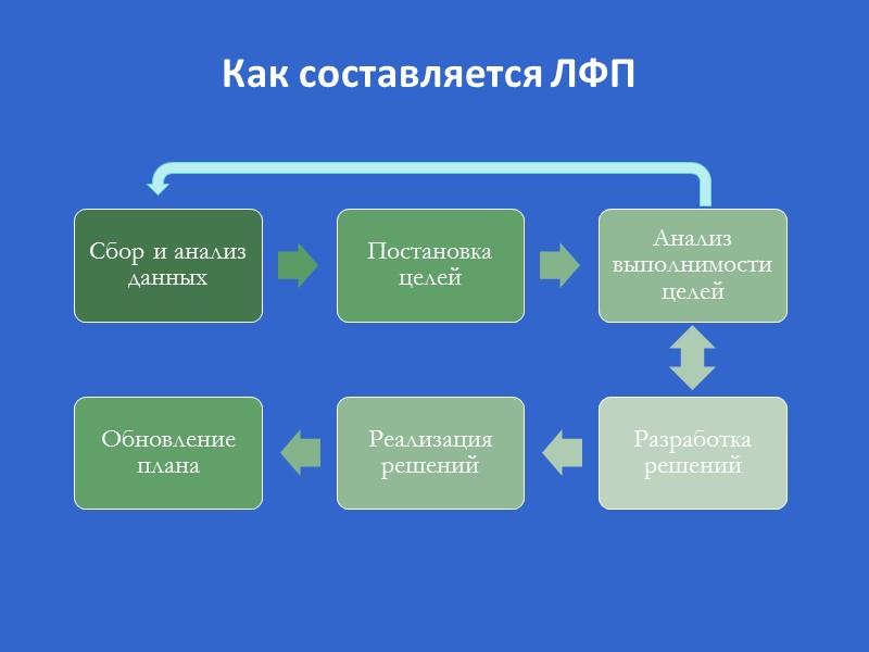 Финансовые решения  домохозяйств Самостоятельное использование при принятии финансовых решений методики личного финансового планирования