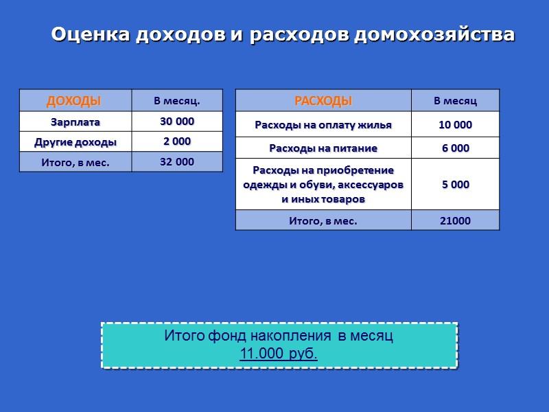 Уровни финансового поведения домохозяйств  в зависимости от уровня финансовой грамотности и эффективности принимаемых