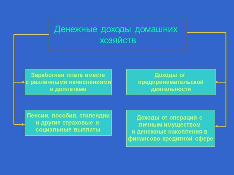Домашнее хозяйство Иные домашние  хозяйства Работодатели Коммерческие банки Иные субъекты  финансовых отношений