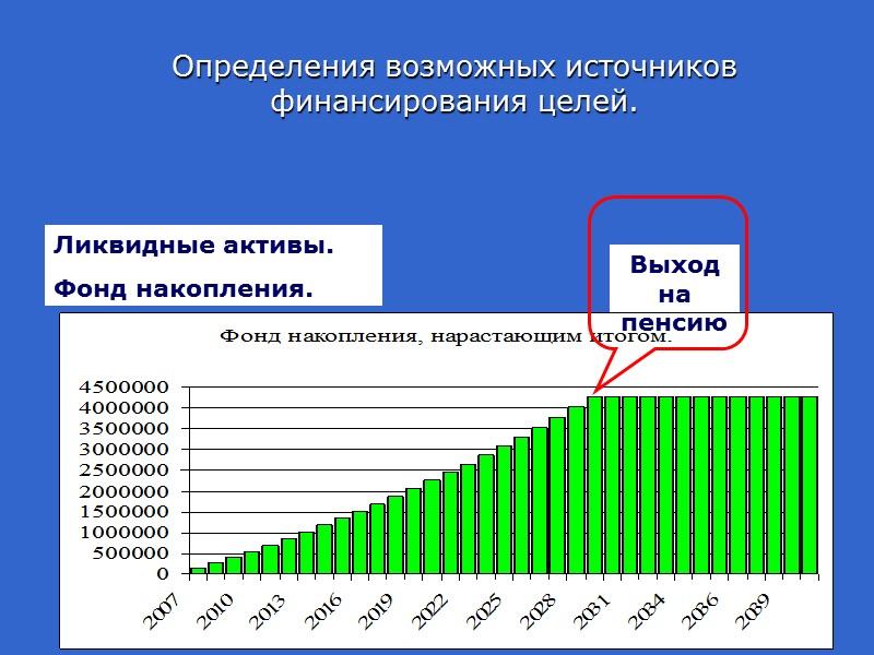 Оценка доходов и расходов домохозяйства Итого фонд накопления в месяц  11.000 руб.