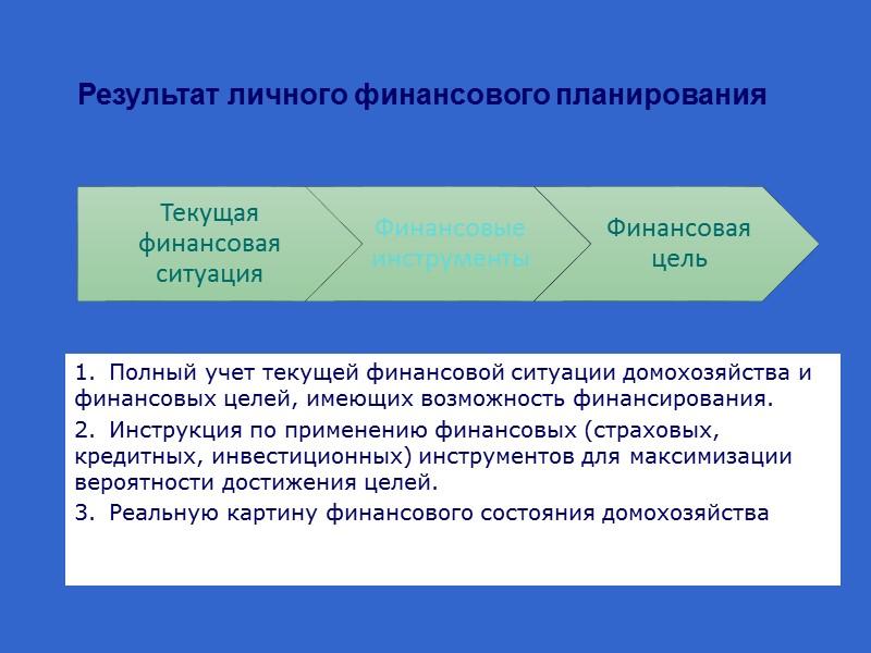 Определения возможных источников финансирования целей. 1. Ликвидные активы. 2. Фонд накопления. 3. Продажа неликвидных