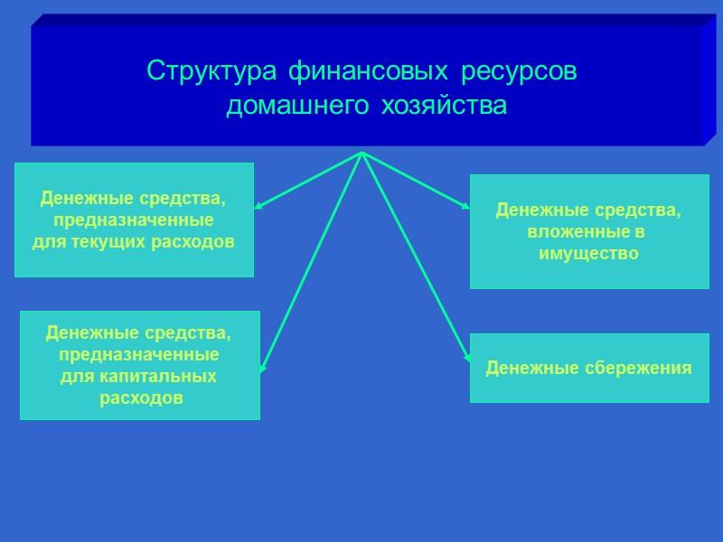47 Следующая стадия личного финансового планирования -