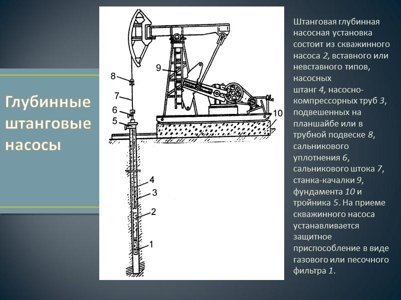 Штанговая глубинная насосная установка состоит из скважинного насоса 2, вставного или невставного типов, насосных
